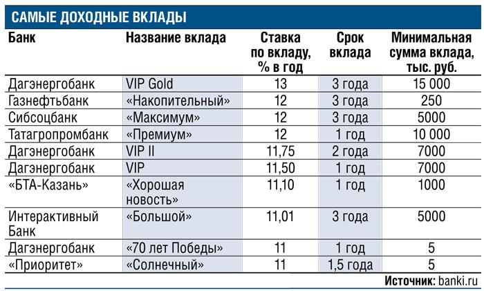 организациях какие банки есть в ульяновске список туров