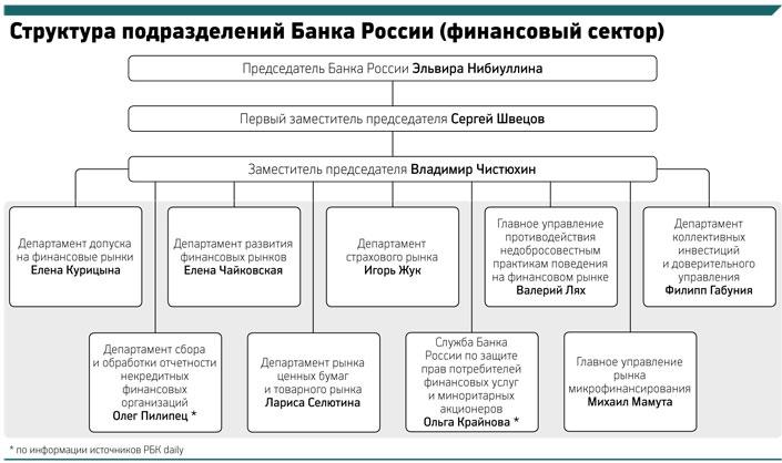 пристально Кто является структурным подразделением банка россии верном