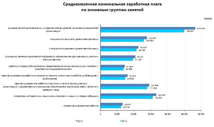 Средняя заработная плата как исчисляется средняя