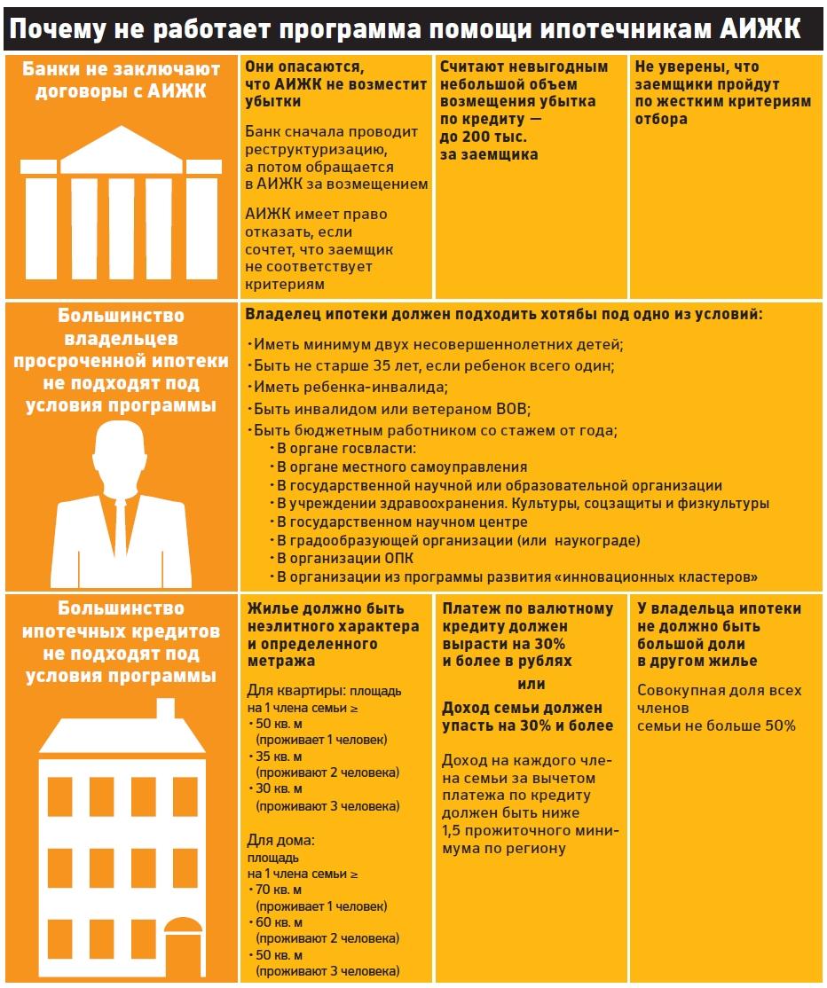 всякой аижк список документов на реструктуризацию ипотеки той