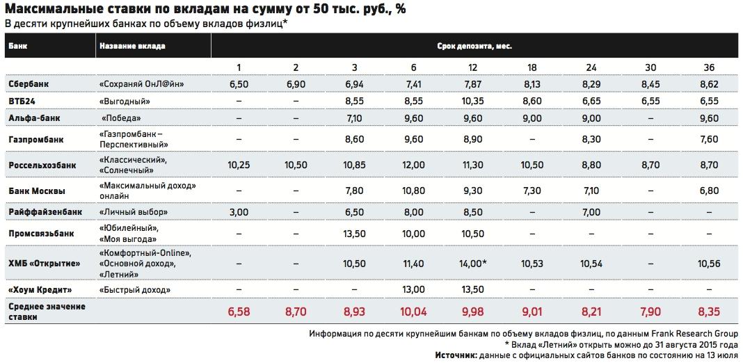 Одиноким Открыть вклад на месяц в рублях ровным счетом