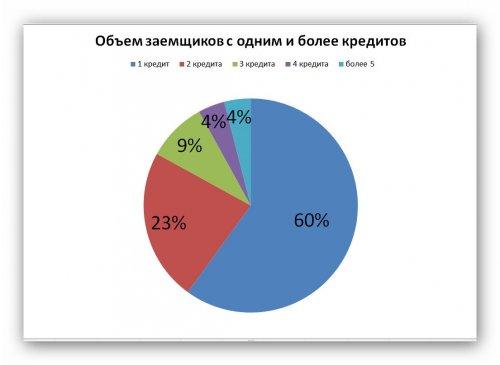 Дефолтность заемщиков с большим количеством кредитов выросла вдвое - «Новости Банков»
