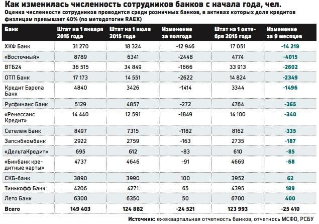 приснившееся рейтинг банка авангард по россии в 2015году точный прогноз