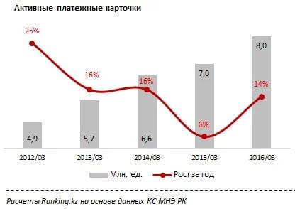 Казахстанцы активно переходят на платежные карты, отказываясь от налички - «Финансы»