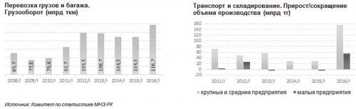 Казахстанские логисты стали больше работать - «Финансы»