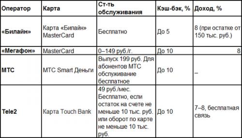 Звонок на карту: как мобильные операторы конкурируют с настоящими банками - «Финансы»