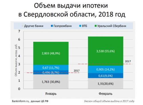 Ипотечные продажи в России выросли вдвое - «Новости Банков»