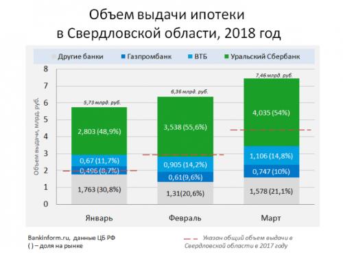 Ипотечные продажи в Свердловской области выросли вдвое - «Новости Банков»