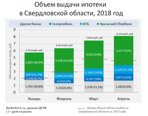 В апреле россияне взяли ипотеки на четверть триллиона - «Новости Банков»
