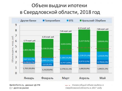 Ипотека на триллион - «Новости Банков»