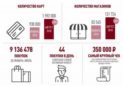 Более 1,5 млн жителей России выбрали карту рассрочки В«ХалваВ» - «Совкомбанк»