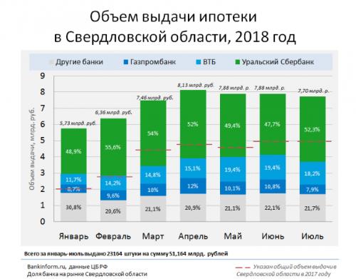 Средняя стоимость выданной ипотеки подросла - «Новости Банков»
