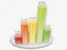 Германия возглавила мировой рейтинг способности к инновациям - «Новости Банков»