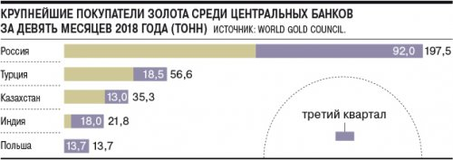 Золото пригодилось против санкций - «Финансы»