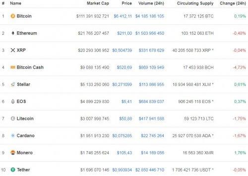 Курс bitcoin cash из топ-5 криптовалют продолжает активно снижаться - «Финансы»