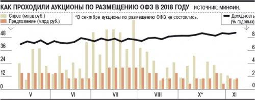 ОФЗ недобрали инвесторов - «Финансы»