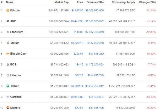 Курс биткоина упал до 4,8 тыс. долларов - «Финансы»