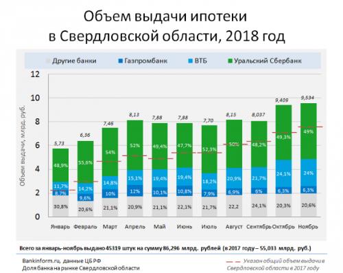 Ипотечные выдачи впервые превысили 300 млрд рублей в месяц - «Новости Банков»