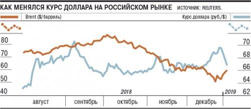 Рубль набрал вес РЅР° праздниках - «Финансы»