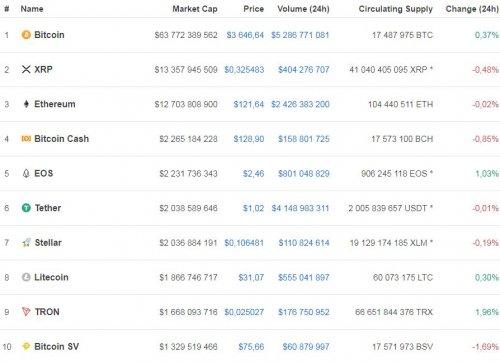 Курс биткоина остается на уровне 3,6 тыс. долларов - «Финансы»
