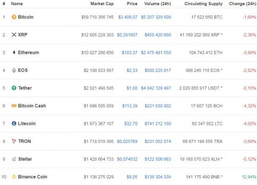 Курс биткоина умеренно падает в цене - «Финансы»