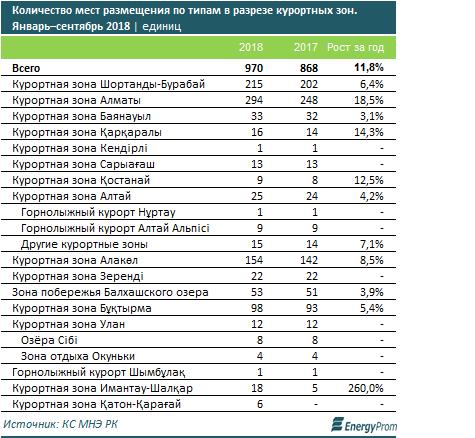 Число иностранных туристов в Казахстане выросло на 10% за год - «Экономика»