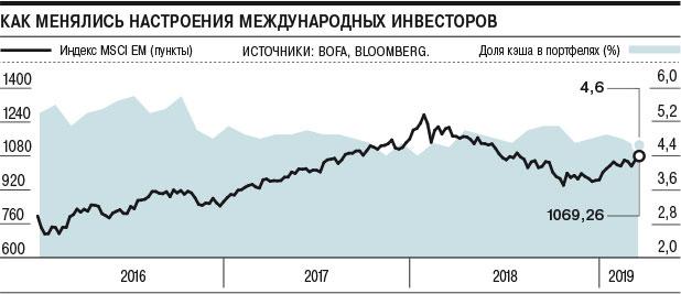 Инвесторы полезли в долги - «Финансы»