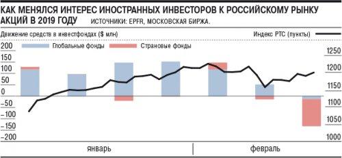 Россия теряет инвесторов - «Финансы»