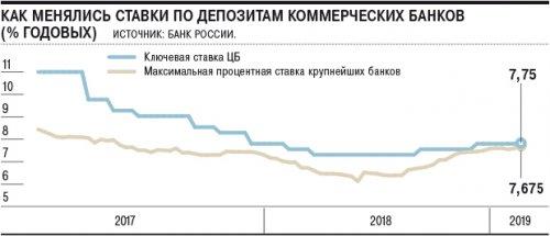Вклады подрастили процент - «Финансы»