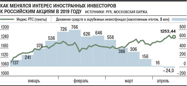 Инвесторы сбавили уход - «Финансы»