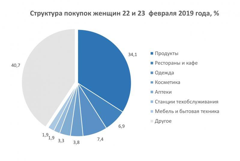 Мужчины-клиенты банка потратили на подарки на 46.5 миллионов рублей больше, чем женщины
