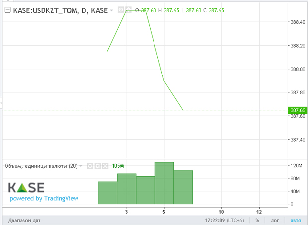 Тенге закрыл неделю на KASE в зеленой зоне - «Финансы»
