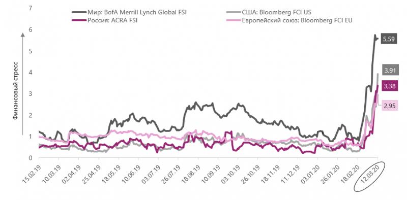 АКРА: глобальные риски финансовой системы выросли, но говорить о кризисе пока рано - «Финансы»
