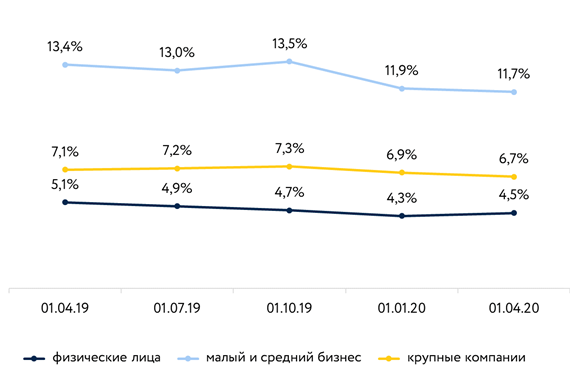 В НКР не исключают вторую волну реструктуризации розничных кредитов - «Финансы»